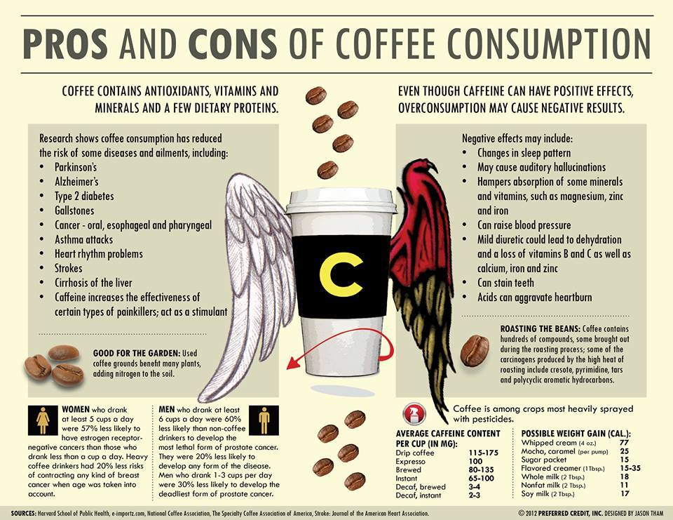 effects of caffeine Like many other drugs, it is possible to develop a tolerance to caffeine, which  means ever-greater doses are needed to achieve the same effect.