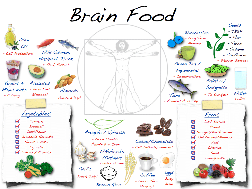Foods that help increase brain function photo 5