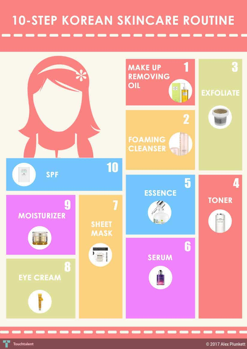 Best skincare routine steps