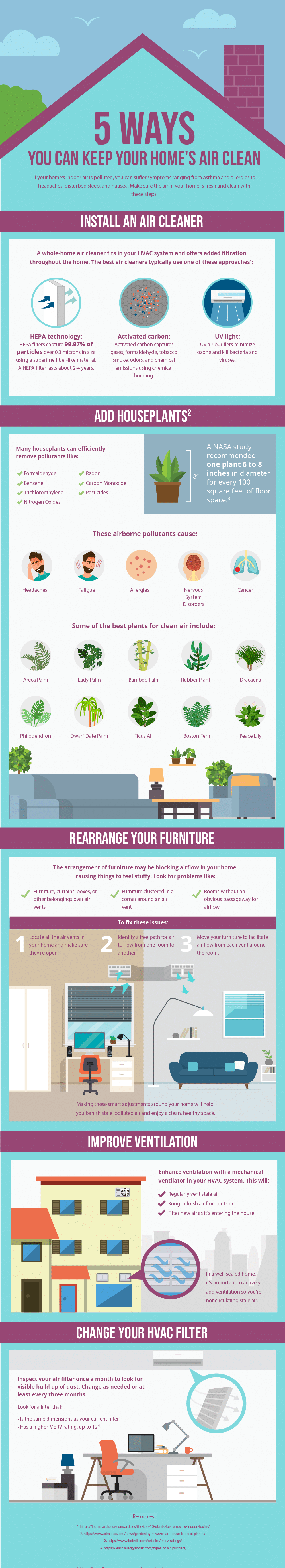 Keeping Your Home's Air Clean
